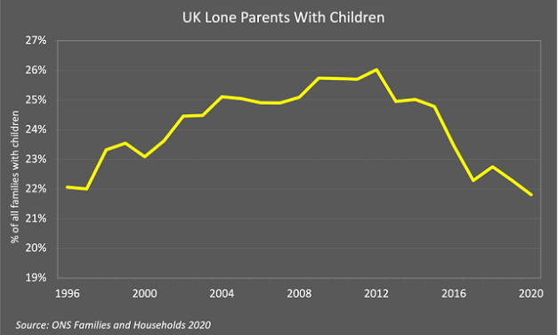 Why Are Lone-Parent Families Declining in the UK?